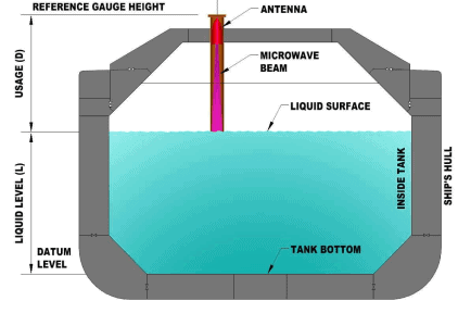 LNG sampling at low pressure cross section illustration of LNGC tank