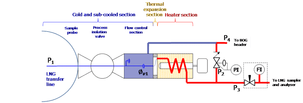 Figure 4: Schematic diagram combined Probe/Vaporizer