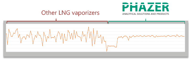 Phazer - LNG Probe-Vaporizer for accurate LNG samples graph