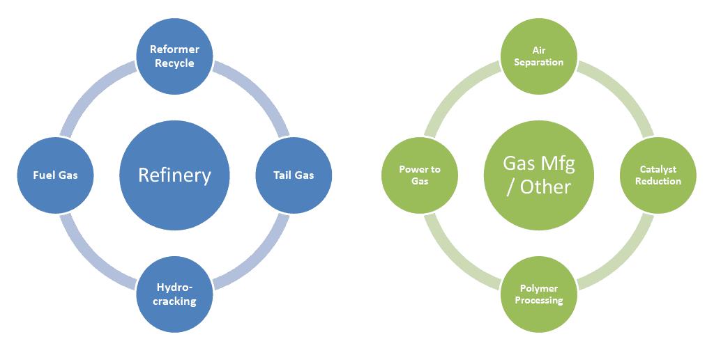 H2scan H2 measurement refinery gas mfg