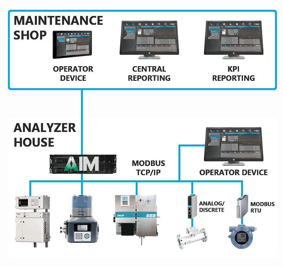Analyzer Information Module AIM Architecture