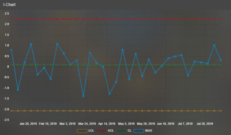 Predictive maintenance software & analyzer data collection - AIM I-Chart