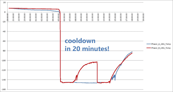 Fast LNG probe-vaporizer cooldown time – Phazer update