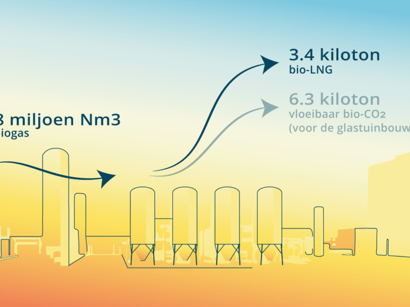 Bio-LNG - Construction of the first Dutch installation has started process illustration