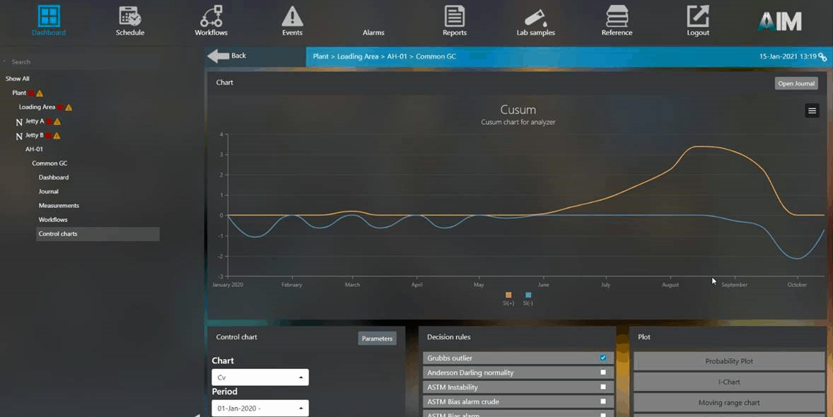 Cool new (LNG) features and updates in AIM - Chart Library