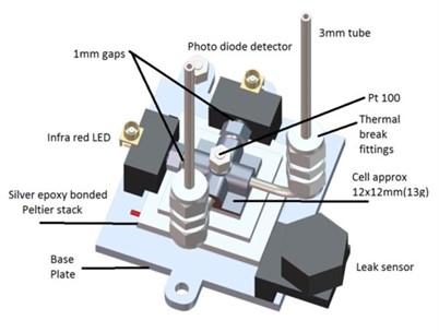 Physical property analyzers light path design